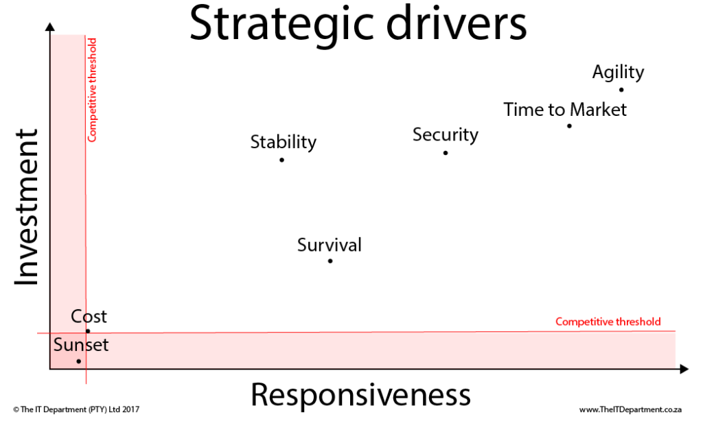 Investment levels and responsiveness expected for various drivers